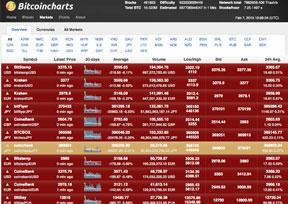 Bitcoincharts-比特币市场与技术资讯网